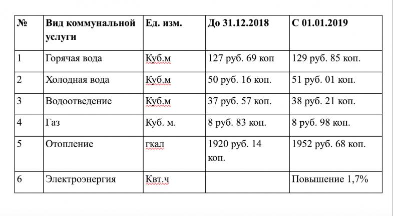 Изменение платы граждан за коммунальные услуги в 2019 году